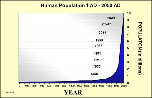 population-curve-med
